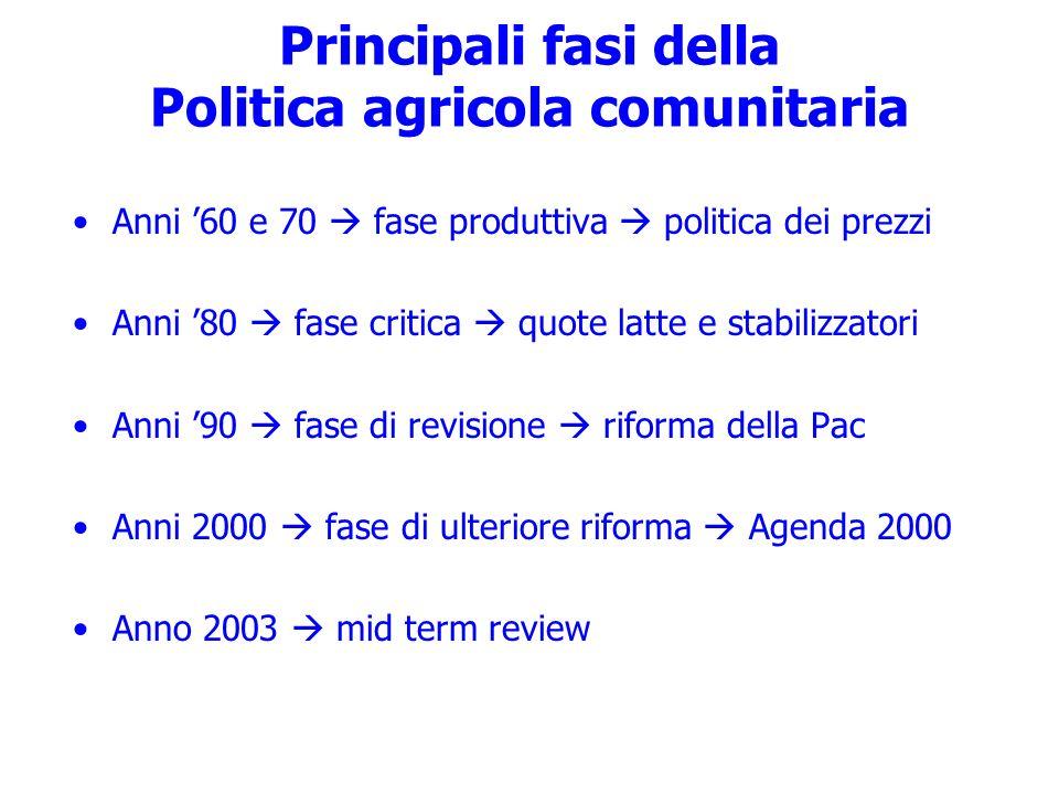 Principali fasi della Politica agricola comunitaria