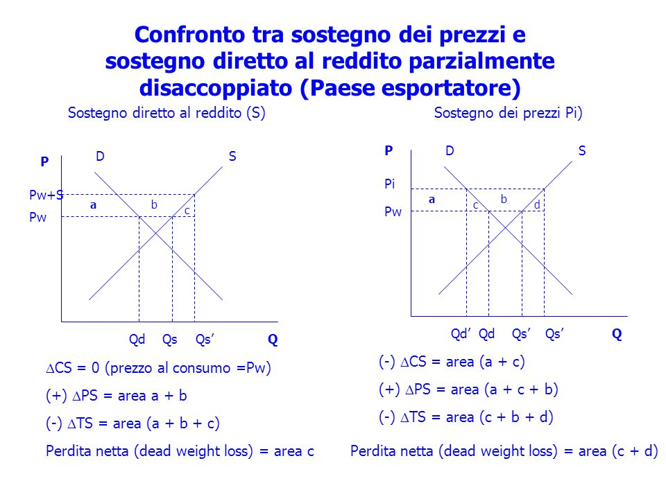 Confronto tra sostegno dei prezzi e sostegno diretto al reddito parzialmente disaccoppiato (Paese esportatore)