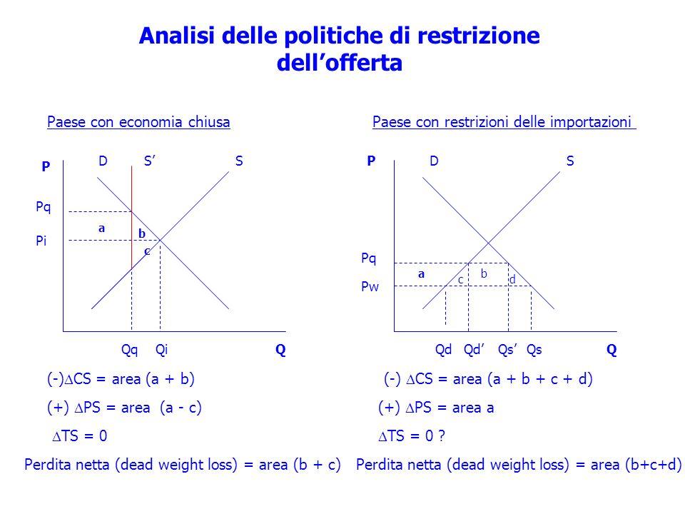 Analisi delle politiche di restrizione dell'offerta
