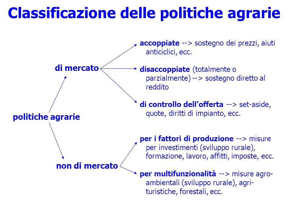 Classificazione delle politiche agrarie