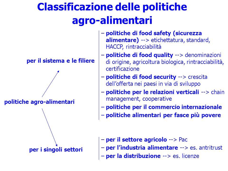 Classificazione delle politiche agro-alimentari
