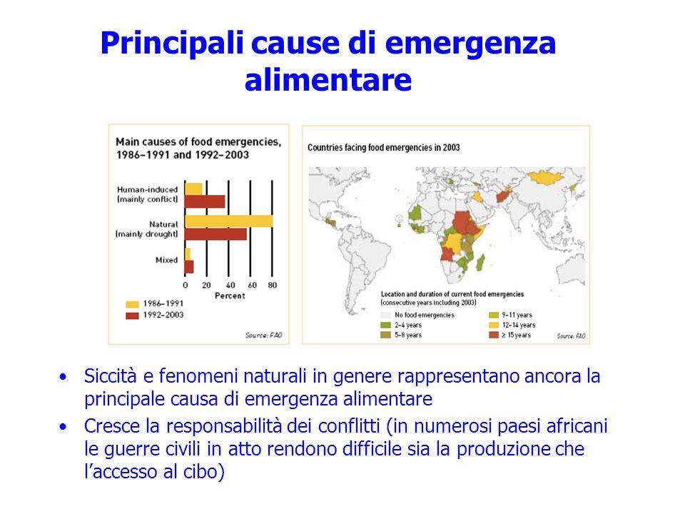 Principali cause di emergenza alimentare