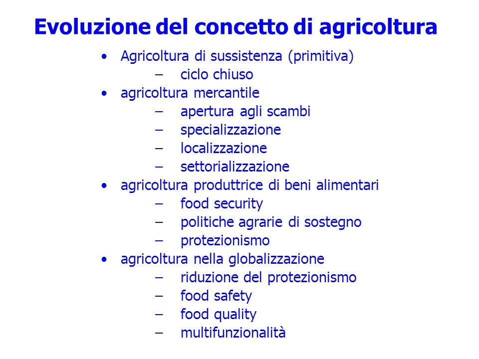 Evoluzione del concetto di agricoltura
