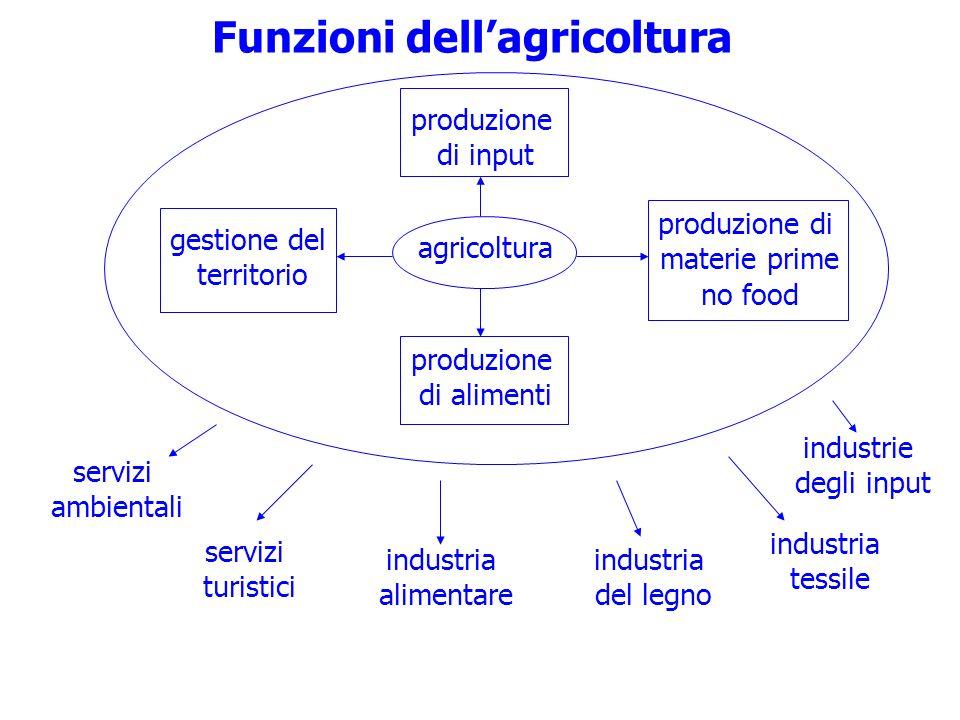 Funzioni dell'agricoltura