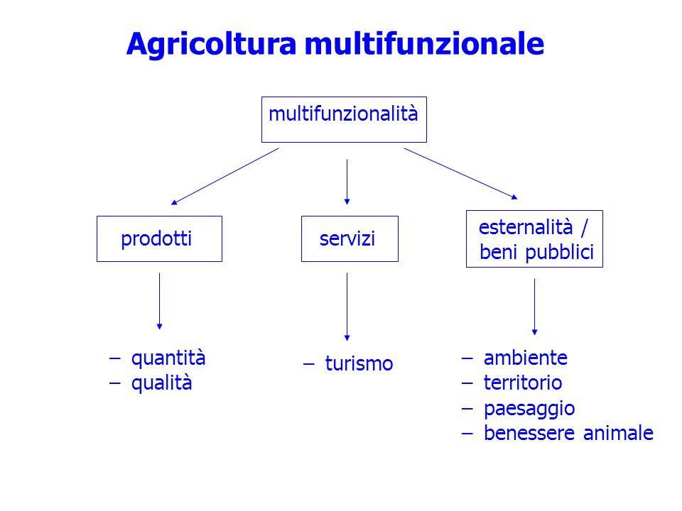 Agricoltura multifunzionale