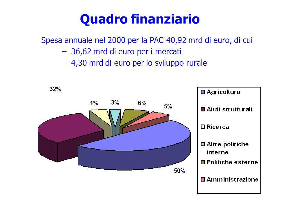 Quadro finanziario Spesa annuale nel 2000 per la PAC 40,92 mrd di euro, di cui. 36,62 mrd di euro per i mercati.