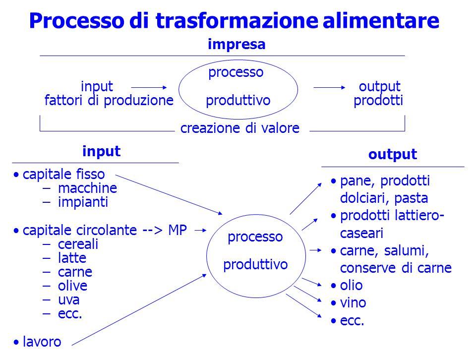 Processo di trasformazione alimentare