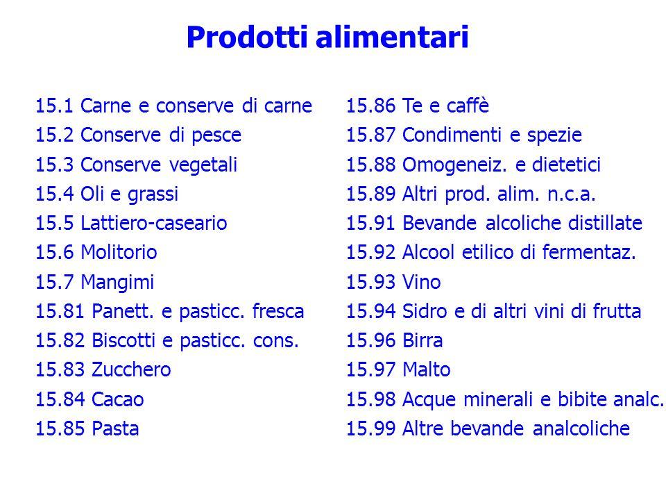 Prodotti alimentari 15.1 Carne e conserve di carne