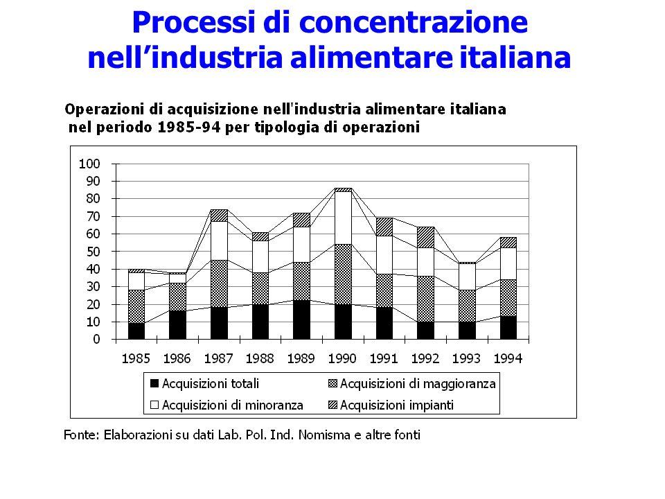 Processi di concentrazione nell'industria alimentare italiana
