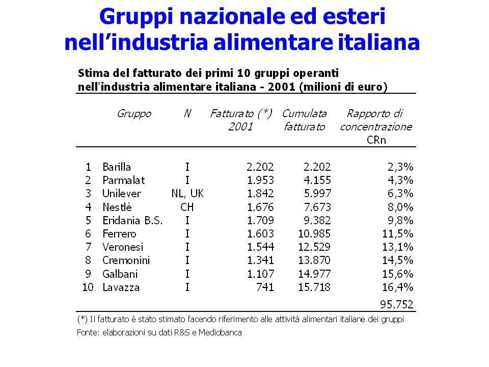 Gruppi nazionale ed esteri nell'industria alimentare italiana
