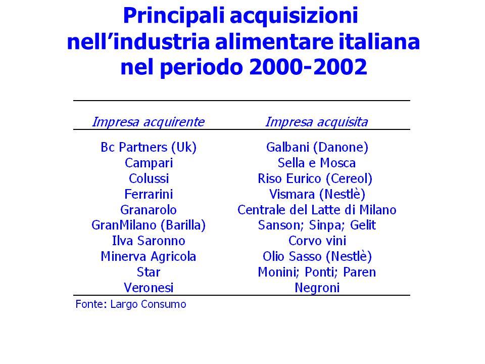 Principali acquisizioni nell'industria alimentare italiana nel periodo 2000-2002