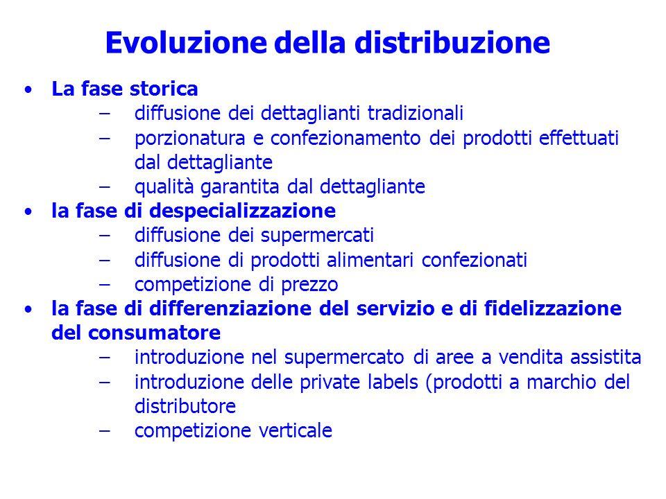 Evoluzione della distribuzione