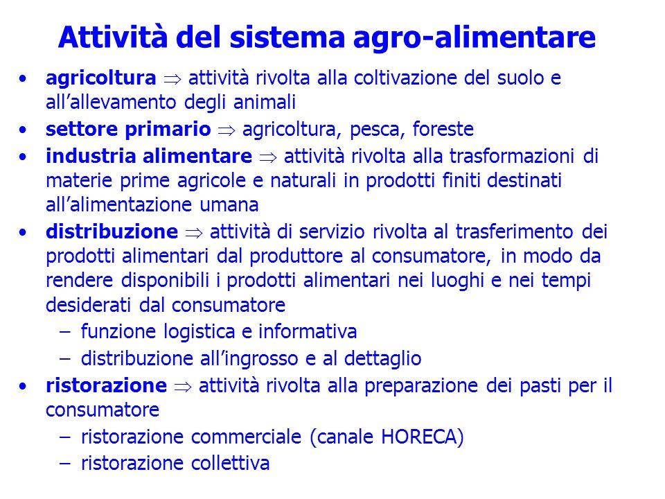 Attività del sistema agro-alimentare