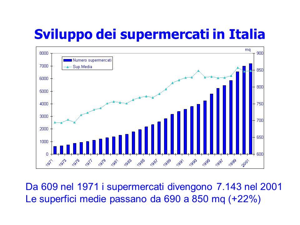 Sviluppo dei supermercati in Italia