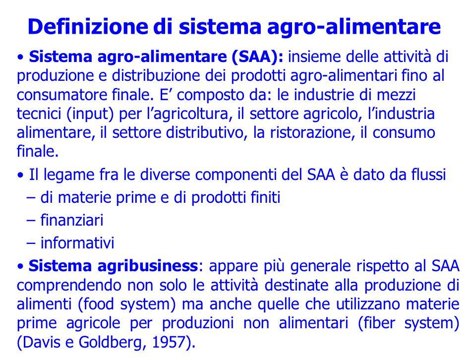 Definizione di sistema agro-alimentare