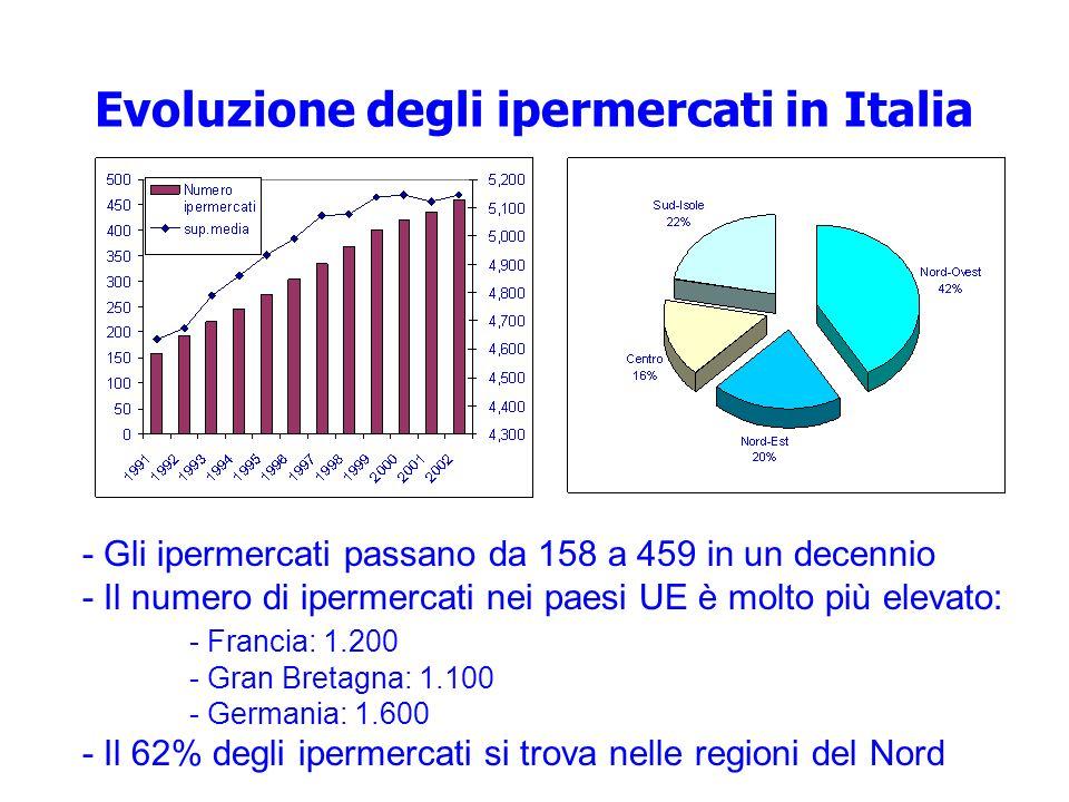 Evoluzione degli ipermercati in Italia