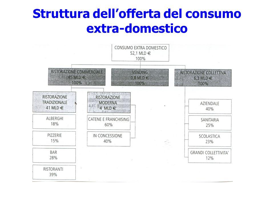 Struttura dell'offerta del consumo extra-domestico