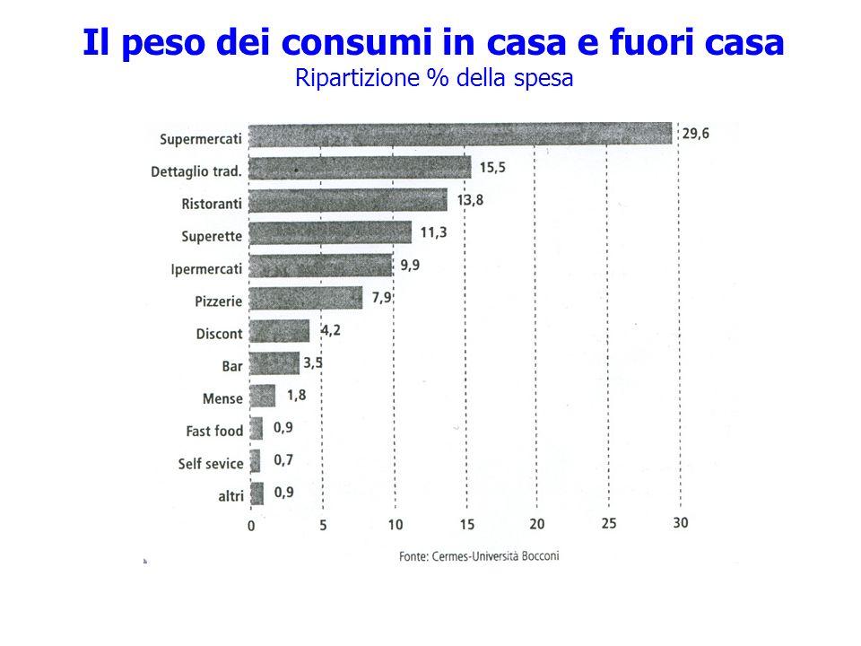 Il peso dei consumi in casa e fuori casa