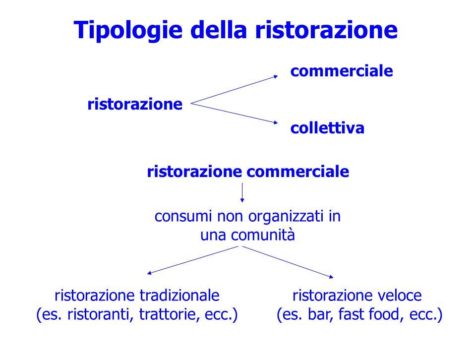 Tipologie della ristorazione