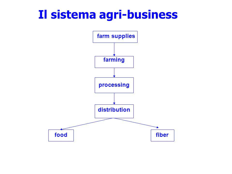farming processing distribution food fiber