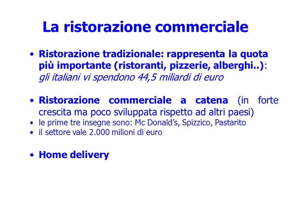 La ristorazione commerciale
