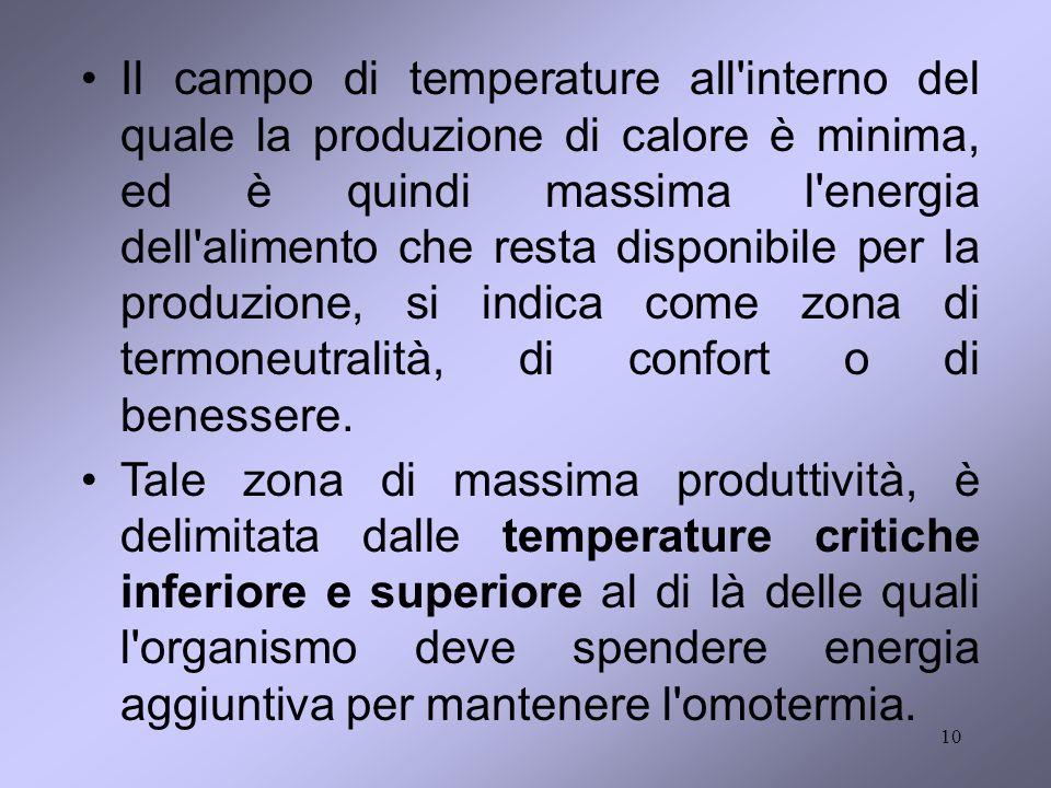 Il campo di temperature all interno del quale la produzione di calore è minima, ed è quindi massima l energia dell alimento che resta disponibile per la produzione, si indica come zona di termoneutralità, di confort o di benessere.
