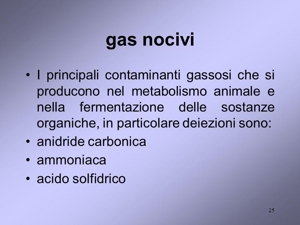 gas nocivi