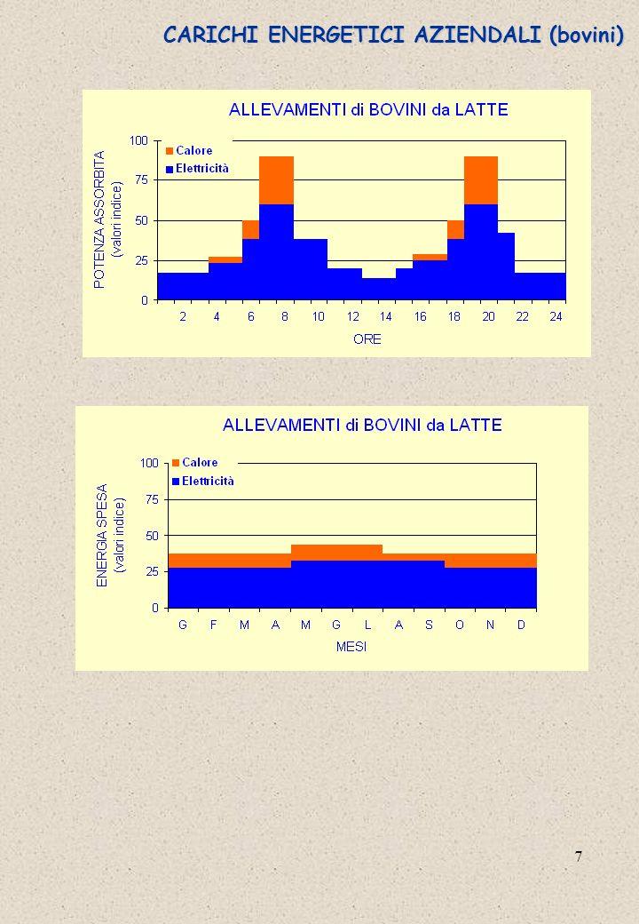 CARICHI ENERGETICI AZIENDALI (bovini)