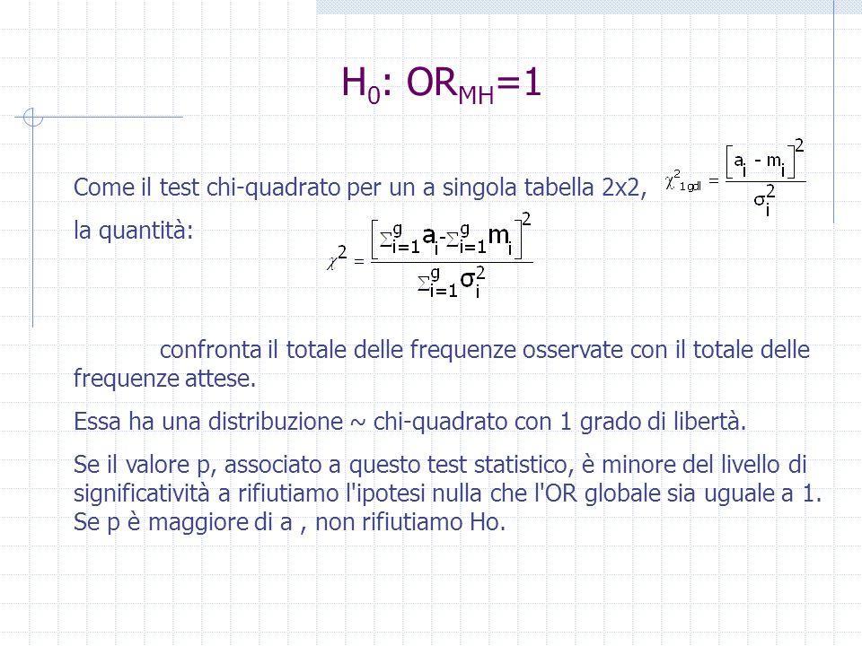 H0: ORMH=1 Come il test chi‑quadrato per un a singola tabella 2x2,