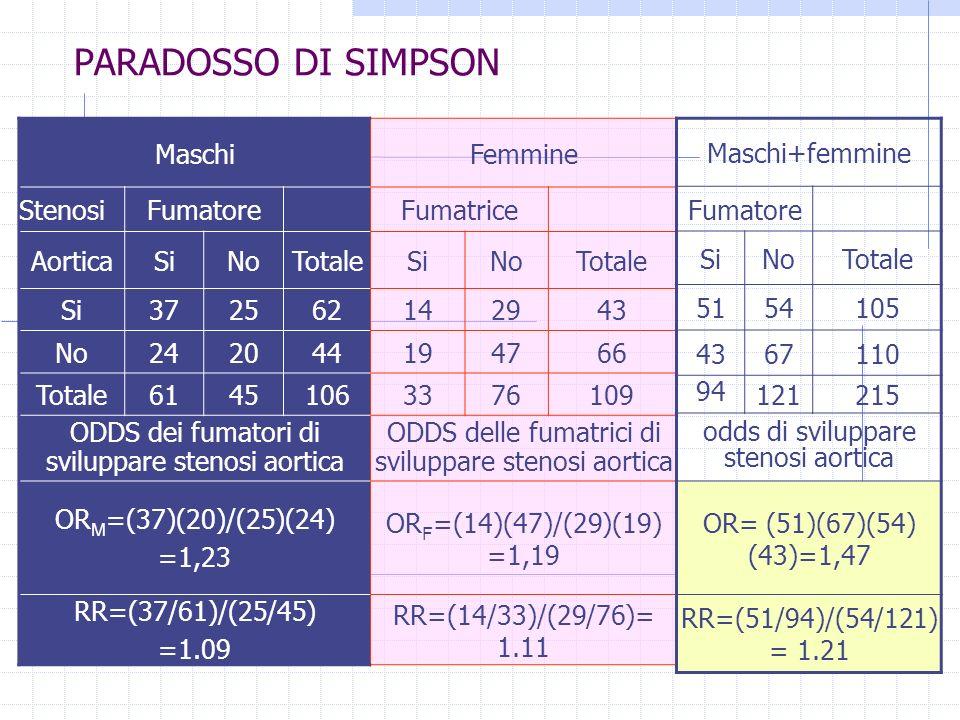 PARADOSSO DI SIMPSON Maschi Femmine Stenosi Fumatore Fumatrice Aortica