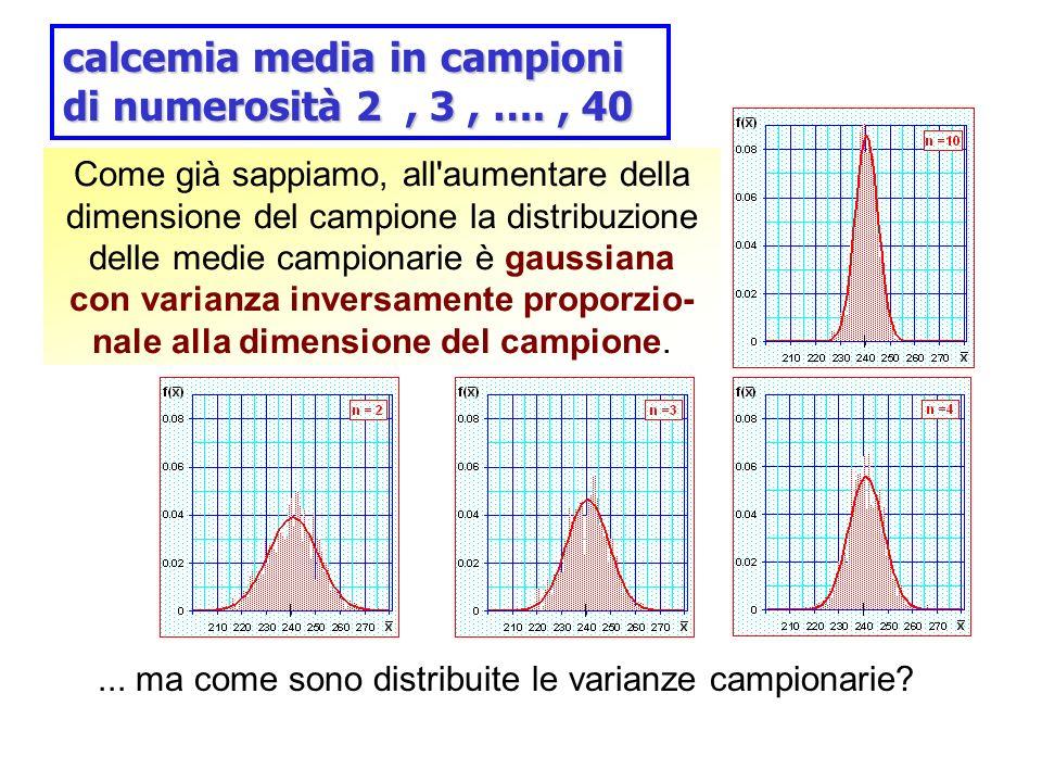 calcemia media in campioni di numerosità 2 , 3 , …. , 40