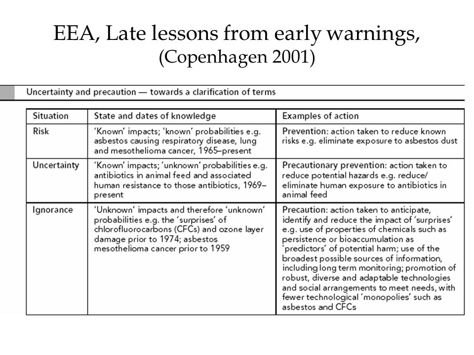 EEA, Late lessons from early warnings, (Copenhagen 2001)