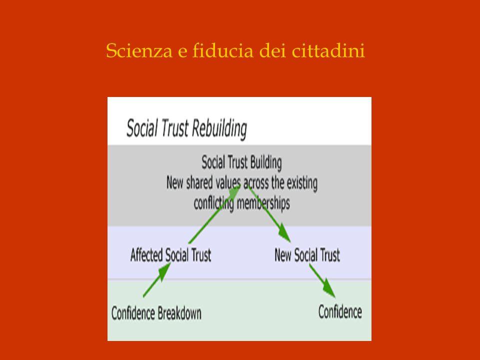 Scienza e fiducia dei cittadini