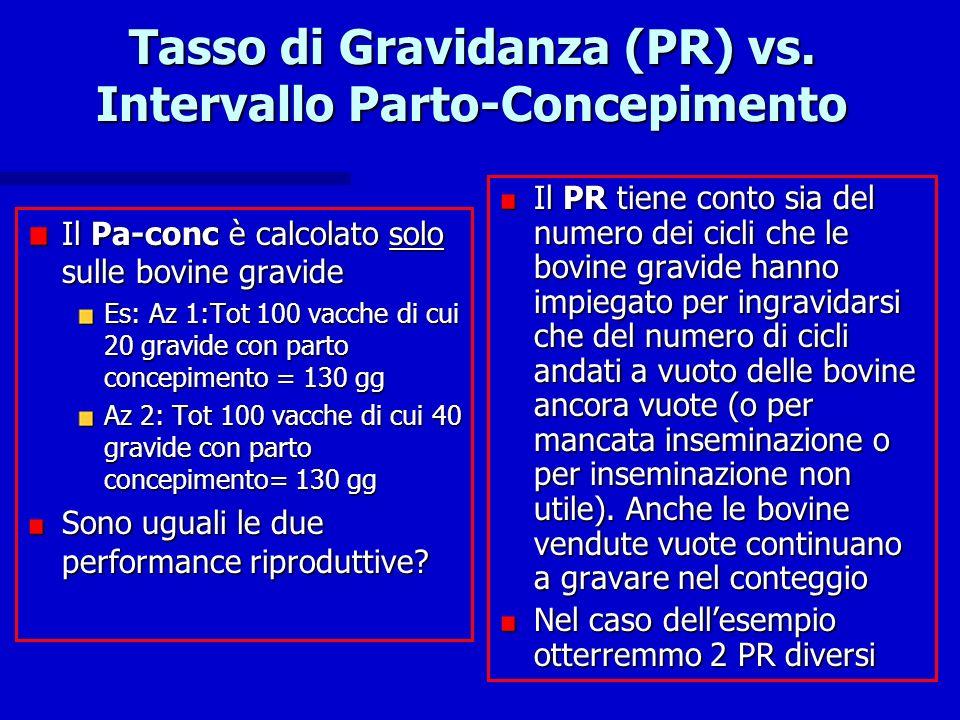 Tasso di Gravidanza (PR) vs. Intervallo Parto-Concepimento