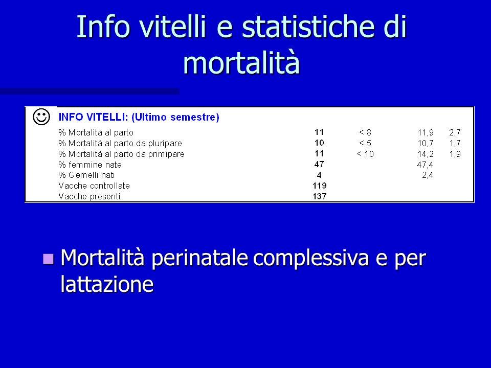 Info vitelli e statistiche di mortalità