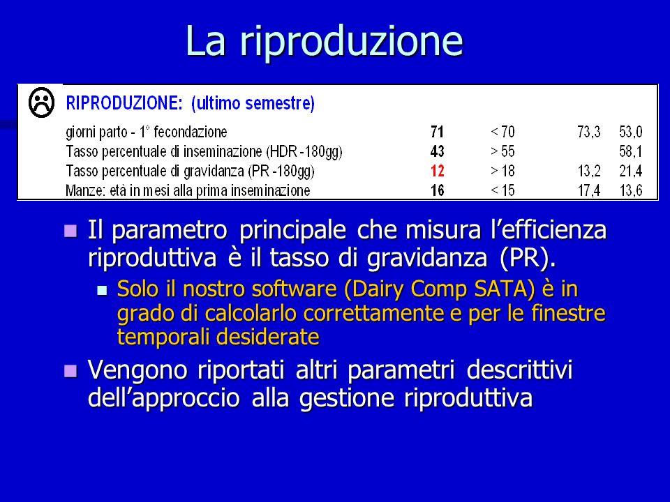 La riproduzione Il parametro principale che misura l'efficienza riproduttiva è il tasso di gravidanza (PR).