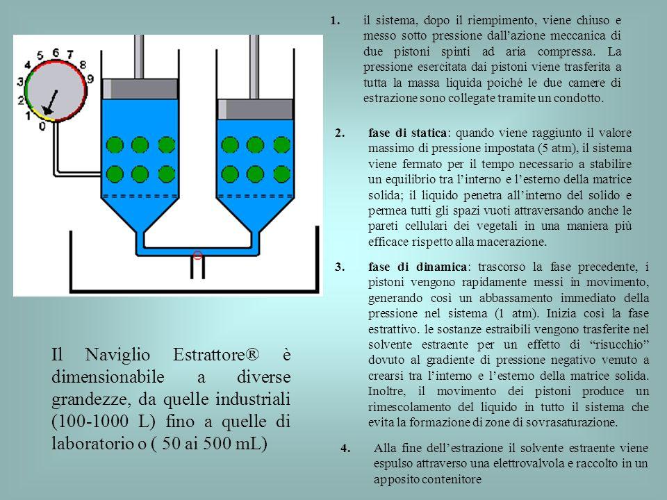 1. il sistema, dopo il riempimento, viene chiuso e messo sotto pressione dall'azione meccanica di due pistoni spinti ad aria compressa. La pressione esercitata dai pistoni viene trasferita a tutta la massa liquida poiché le due camere di estrazione sono collegate tramite un condotto.