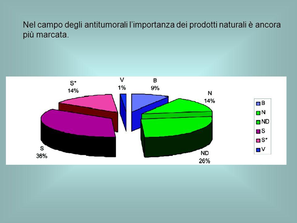 Nel campo degli antitumorali l'importanza dei prodotti naturali è ancora più marcata.
