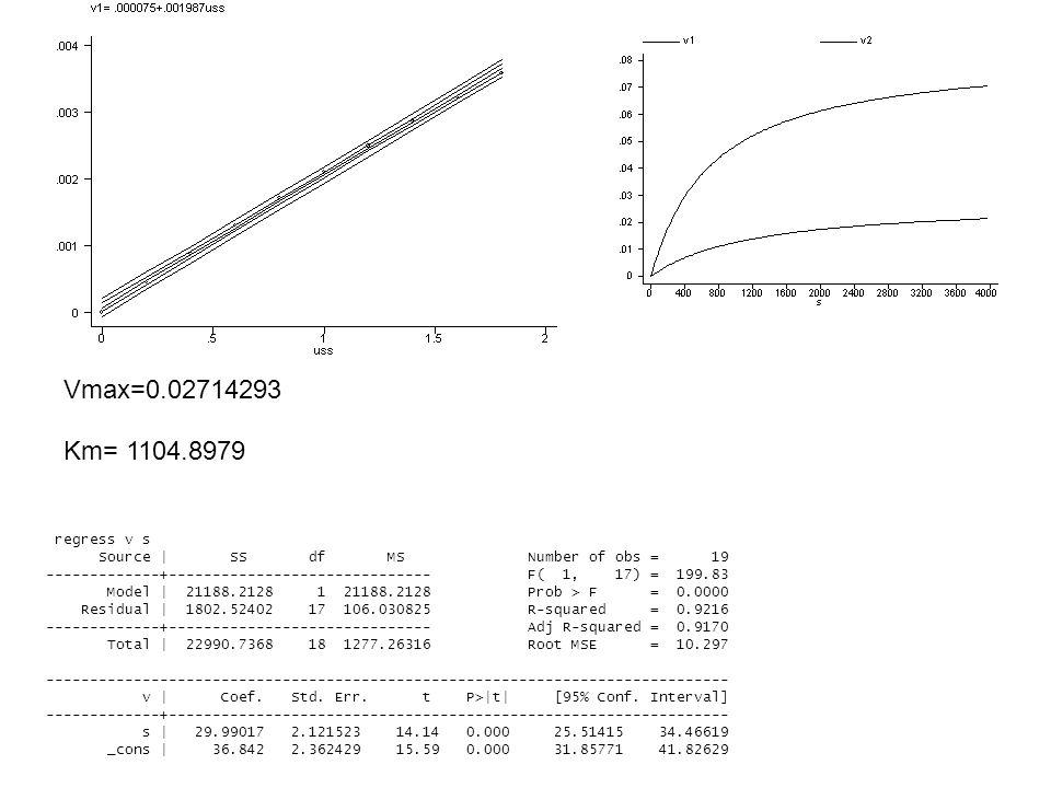 Vmax=0.02714293 Km= 1104.8979.