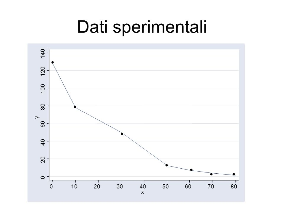 Dati sperimentali • • • • • • • 20 40 60 80 100 120 140 y 10 30 50 70