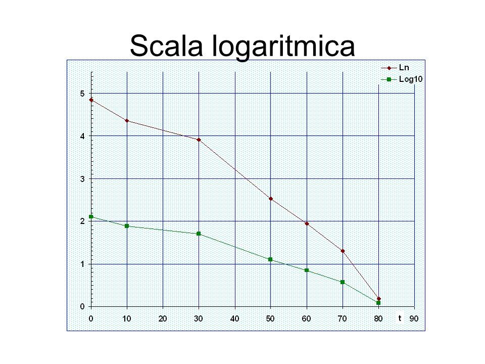 Scala logaritmica