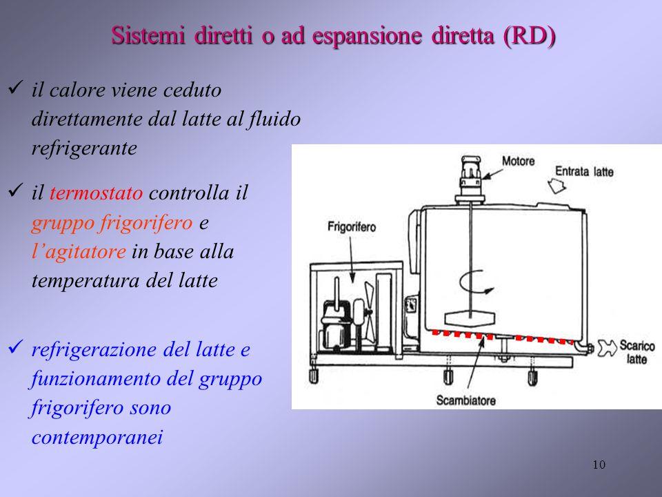 Sistemi diretti o ad espansione diretta (RD)