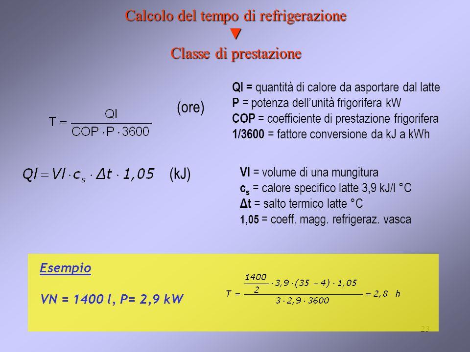 Calcolo del tempo di refrigerazione ▼ Classe di prestazione