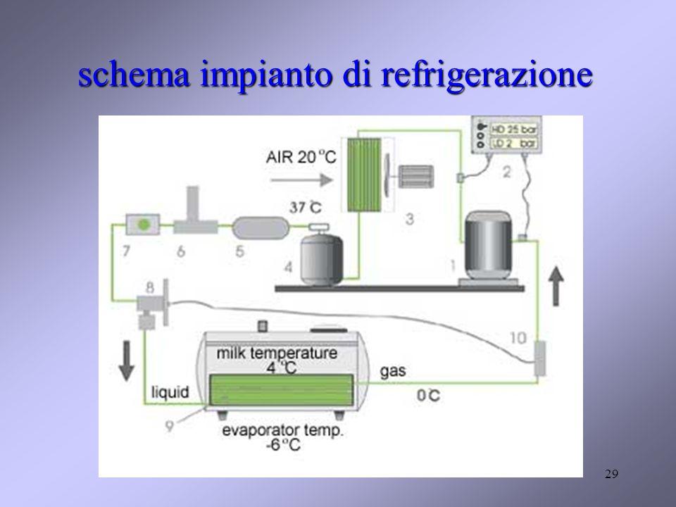 schema impianto di refrigerazione