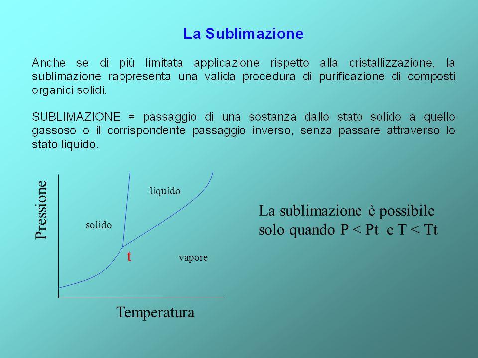 La sublimazione è possibile solo quando P < Pt e T < Tt