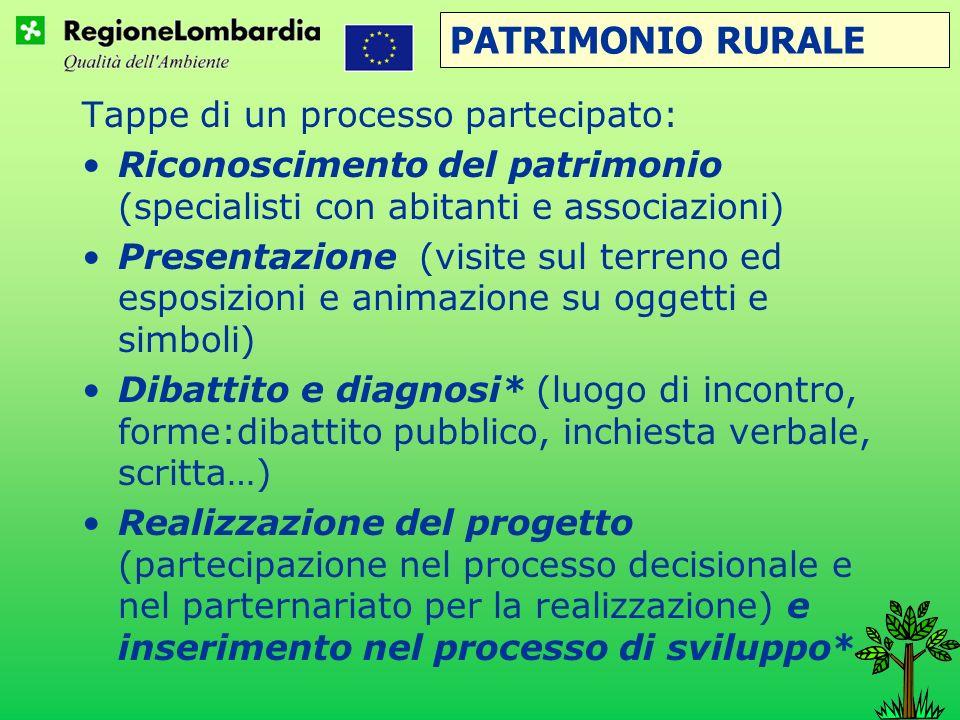 PATRIMONIO RURALE Tappe di un processo partecipato: