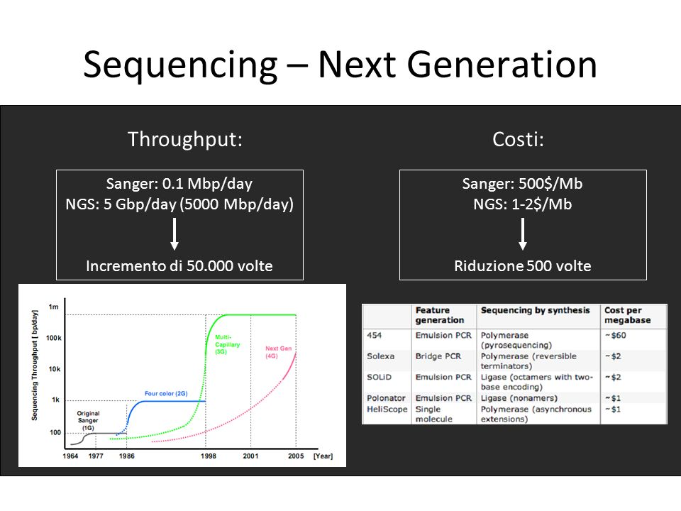 Sequencing – Next Generation
