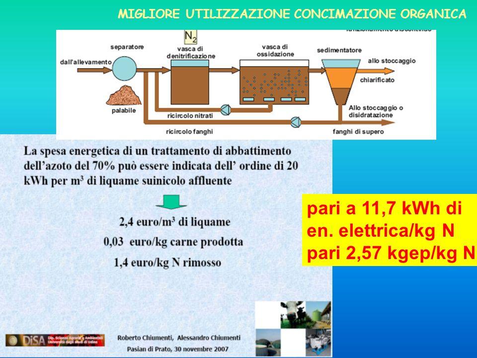 pari a 11,7 kWh di en. elettrica/kg N pari 2,57 kgep/kg N