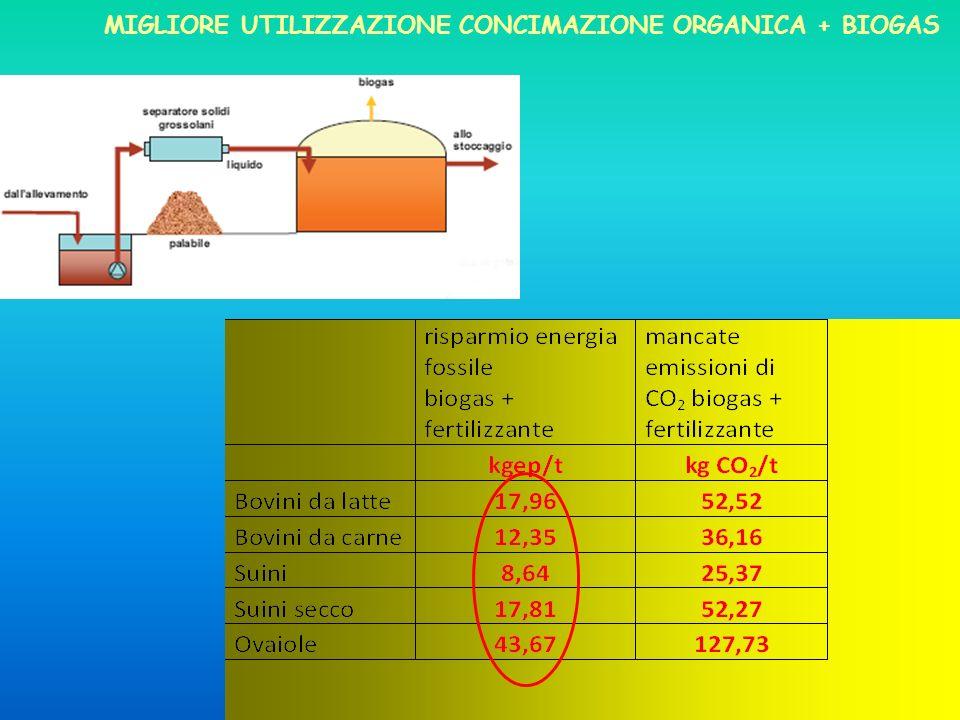 Migliore utilizzazione concimazione organica + BIOGAS