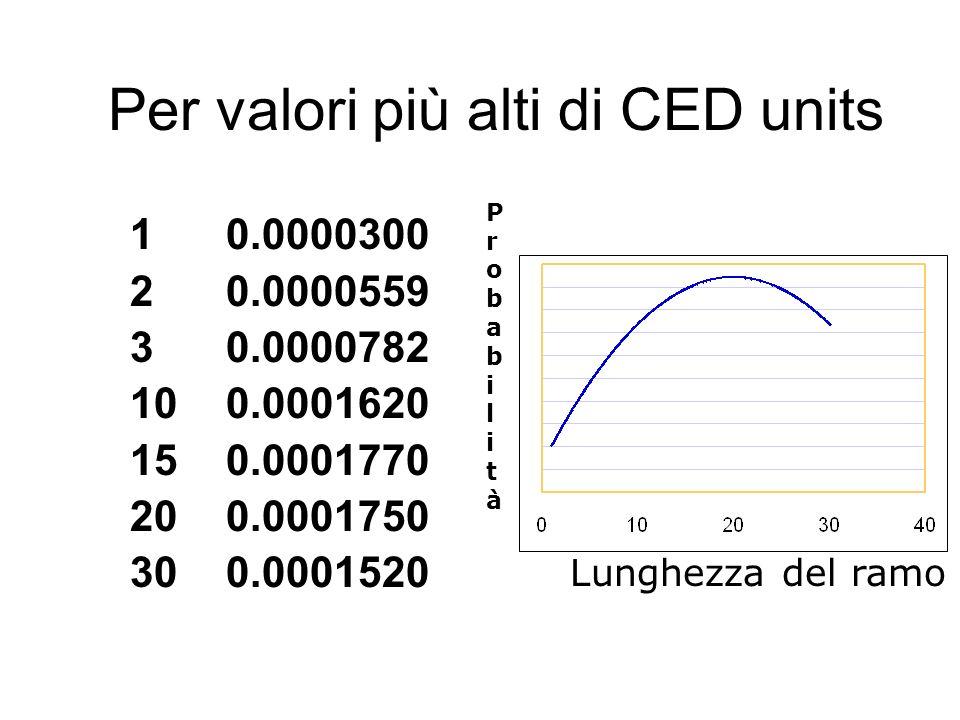 Per valori più alti di CED units